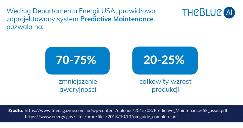 predictive maintenance numbers savings