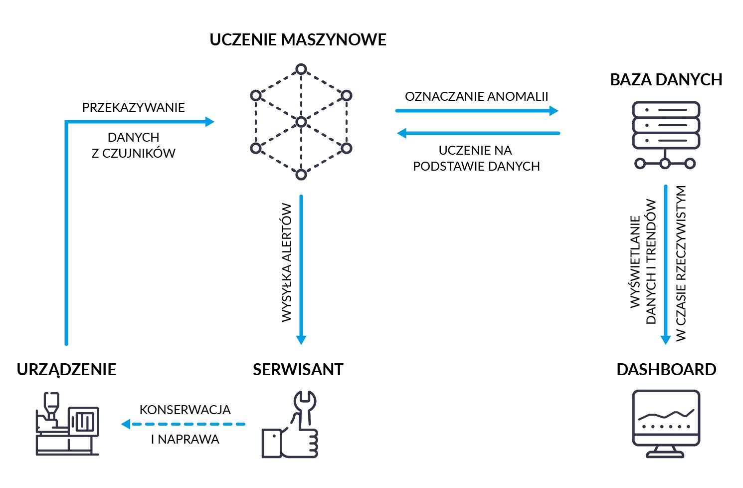 predictive maintenance process