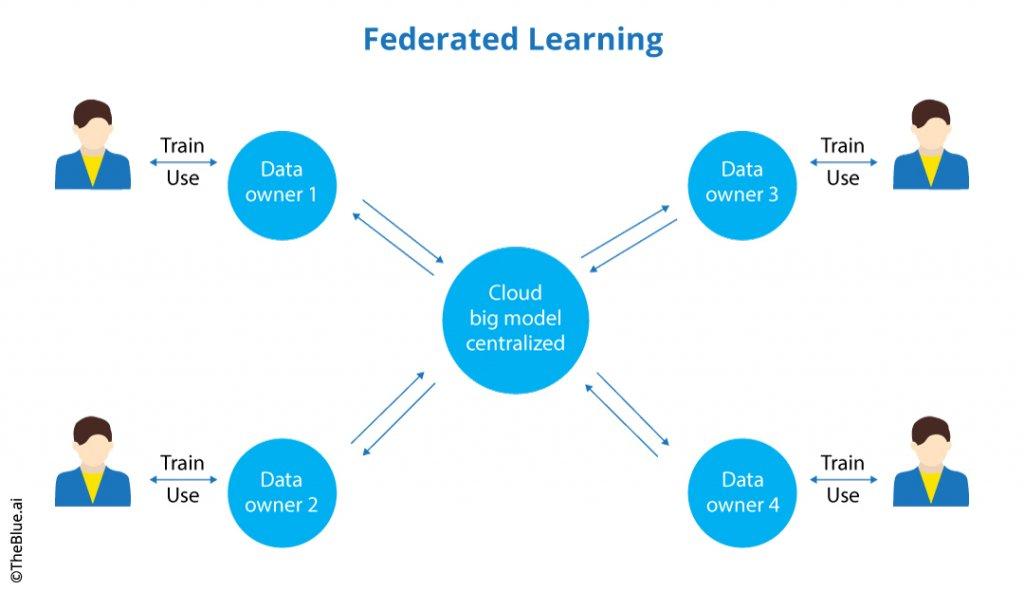Federated learning FL AI