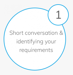 short conversation and identifying your requirements