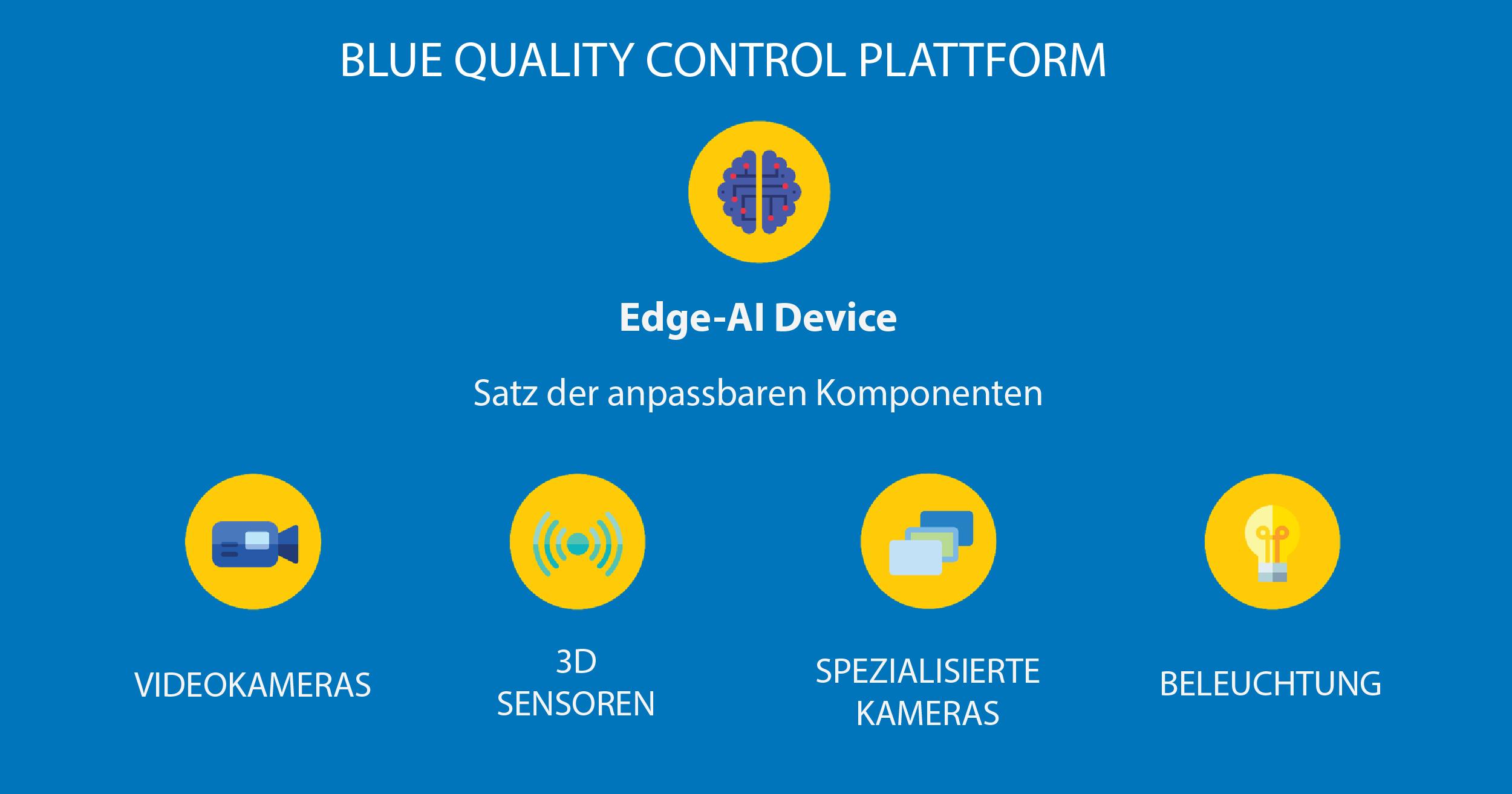 Blue Quality Control plattform